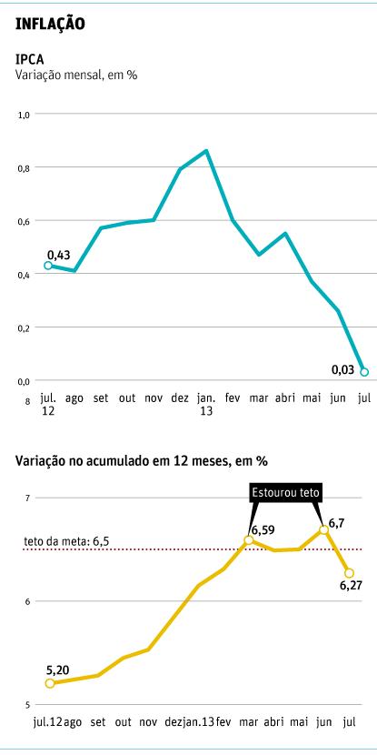 Evolución del ìndice Nacional de Precios en Brasil