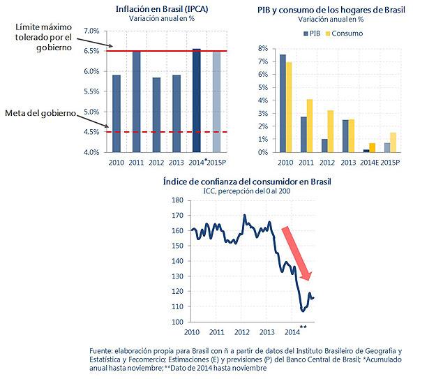 Gráficos de crecimiento PIB, inflación y confianza de los consumidores. Luna Gámez y José Bautista.